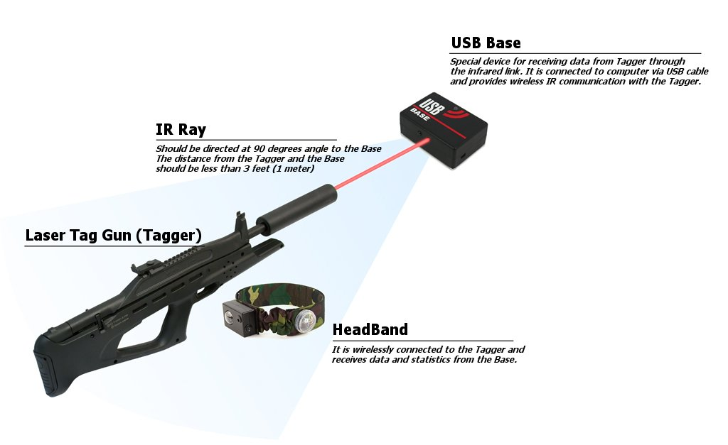 How to use usb base configurator in Laser Tag